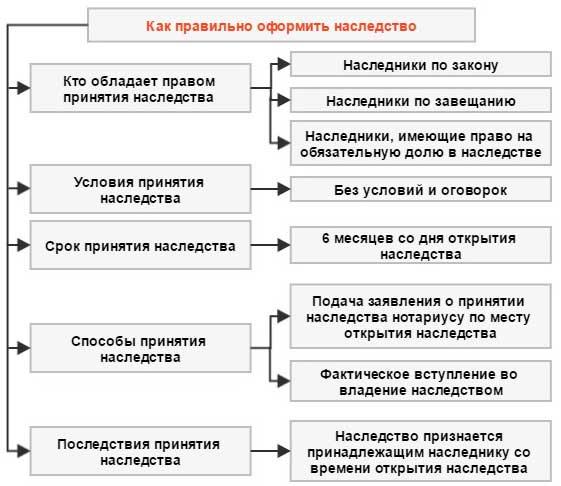 Изображение - Сроки для принятия наследства 3-2